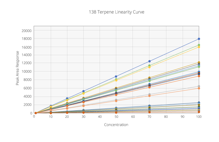 138 point Linearity Curve for Terpene Analysis
